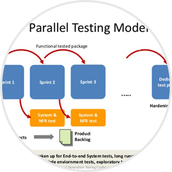 The-Dilemma-of-a-Parallel-Sprint
