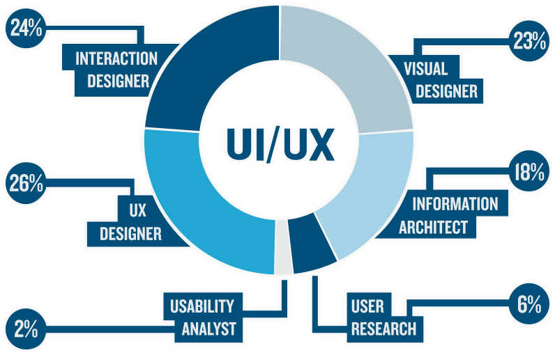 Ui Ux Developer >> Confessions Of A Ui Ux Designer